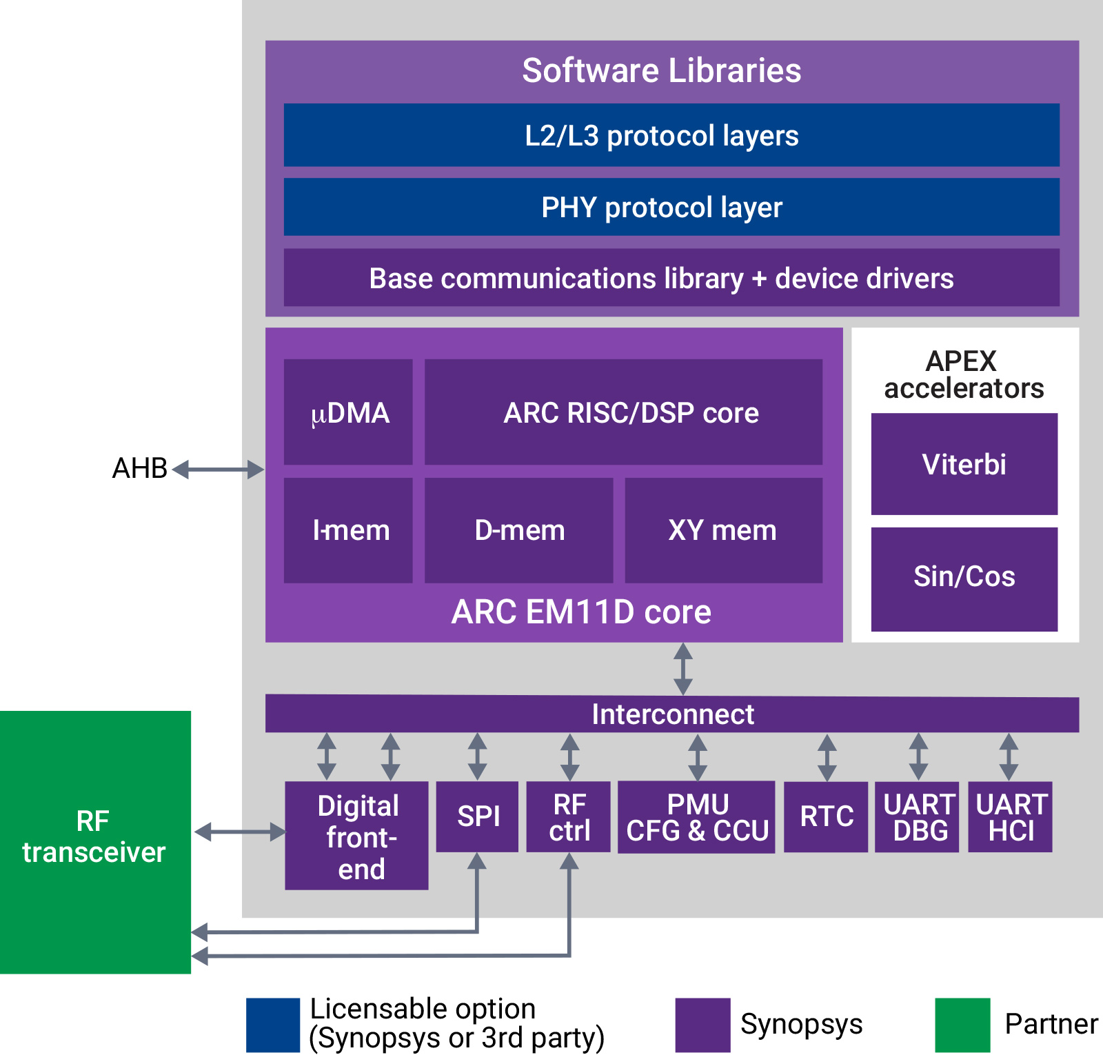 ARC IoT Communications IP Subsystem Block Diagram