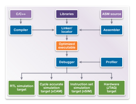 DesignWare ARC MetaWare Development Toolkit