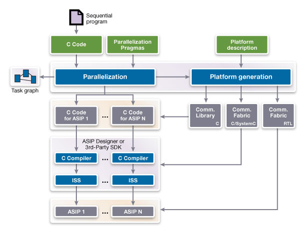 Heterogeneous Multicore Systems-on-Chip