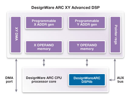 DesignWare ARC XY Advanced DSP block diagram